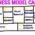 Business Model Canvas – bức tranh toàn cảnh về hoạt động kinh doanh của bạn